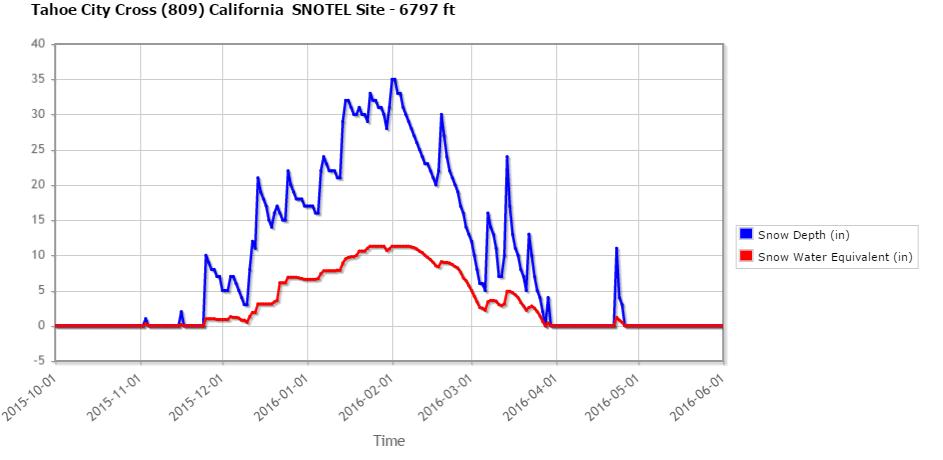 TAHOE SNOTEL 2015-16