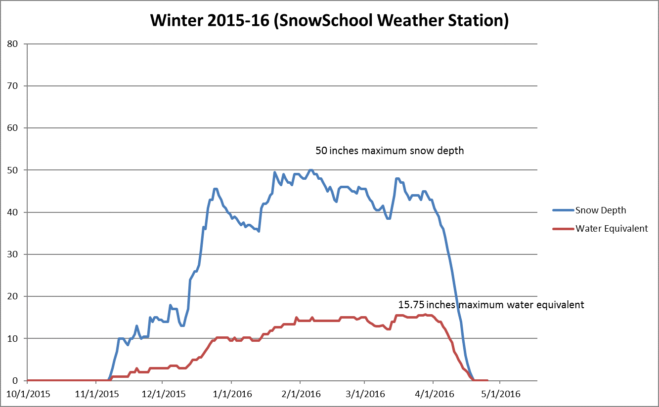WEATHER STATION 2015-16